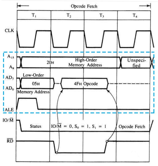 Timing diagram of demultiplexing AD0-AD7 in 8085