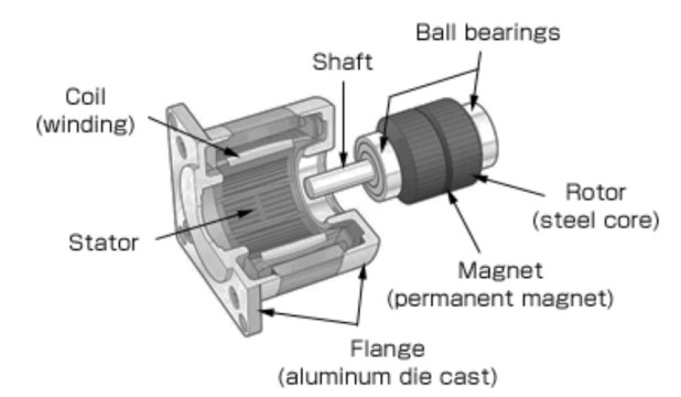 Components of Stepper