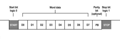 framing_in_serial_communication