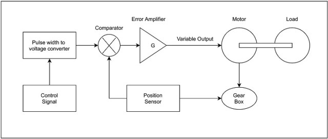 Control mechanism of Servo Motor
