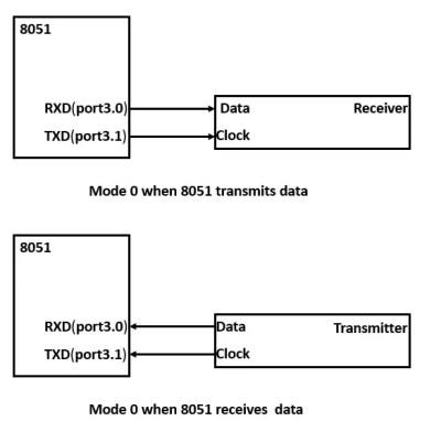 mode0_serialcommunication