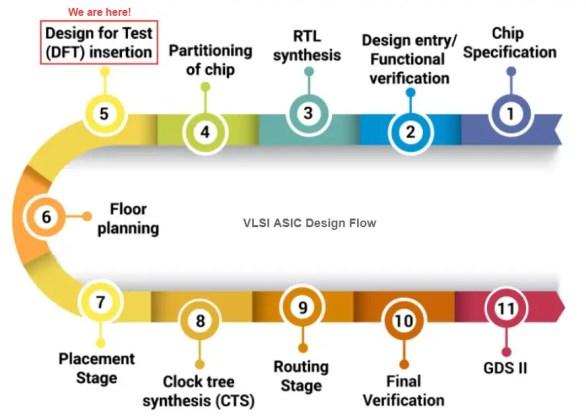 VLSI ASIC Design Flow