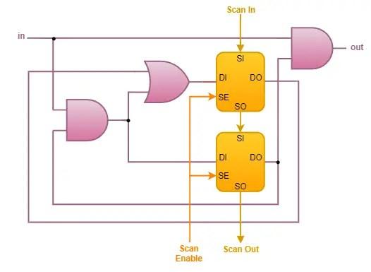 Replacing standard flip-flops with Scan flip-flops