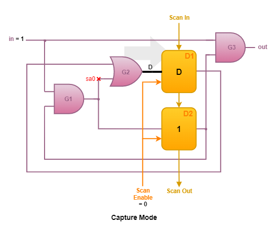 Capture mode in Scan Chain