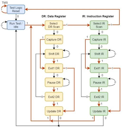 Test Access Port (TAP) Controller 16-state FSM