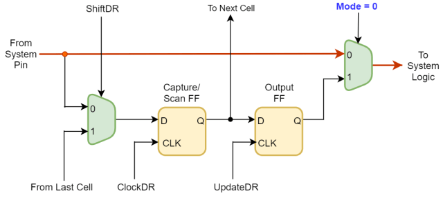 Normal operation in Boundary Scan Chain