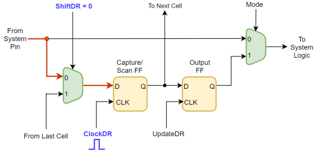Capture operation in Boundary Scan Chain