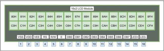 LCD(16x2) pin diagram
