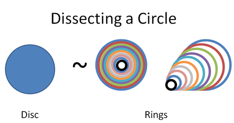 dissecting a circle