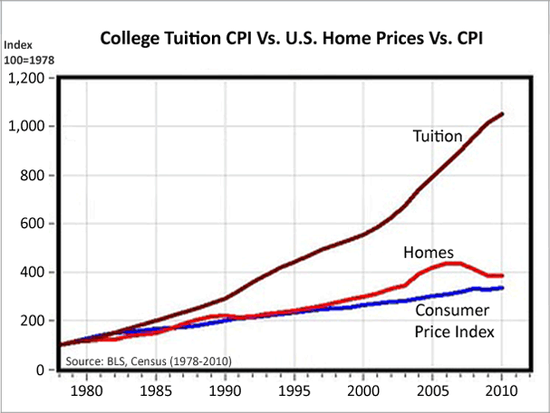 Education bubble - graph