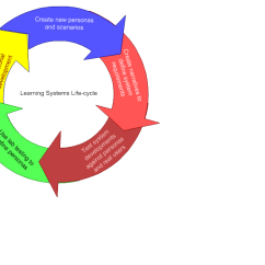Diagram Of Learning Cycle Platinum Air Suspension Wiring Usability Weblog Will Woods System Life For Using Personas