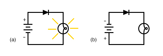 3.1 Introduction to Diodes And Rectifiers
