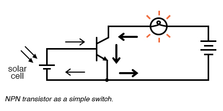 4.5 The Common-emitter Amplifier