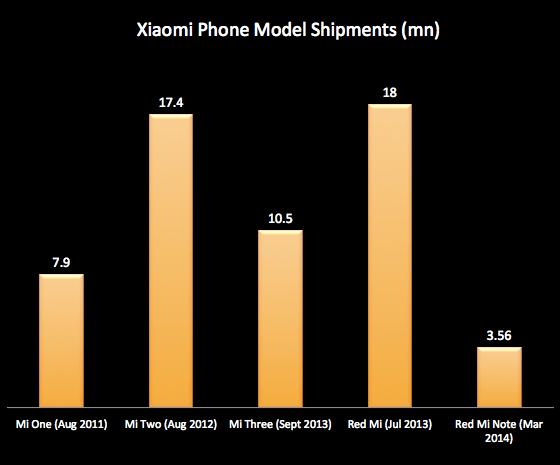 Xiaomiphoneshipments