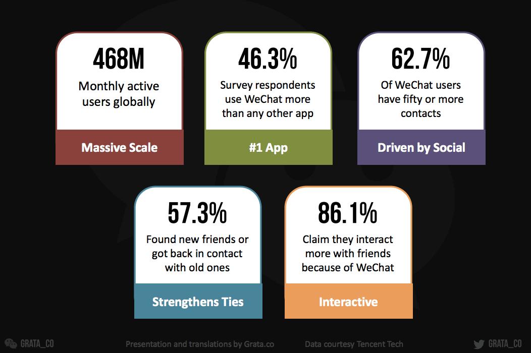 Overall Social Impact