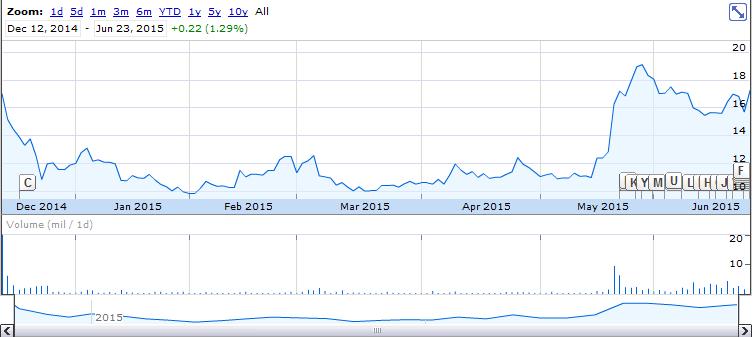 Momo-price
