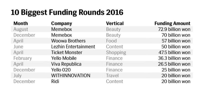 10-biggest-funding-rounds-2016