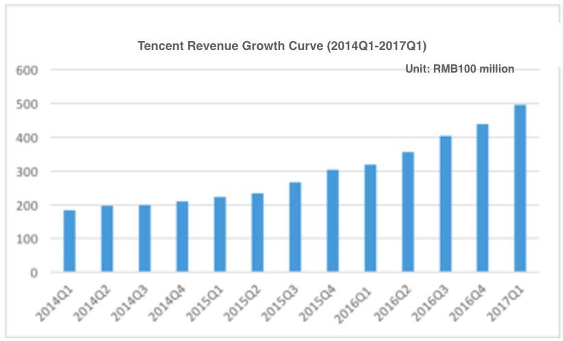 Tencent-17q1