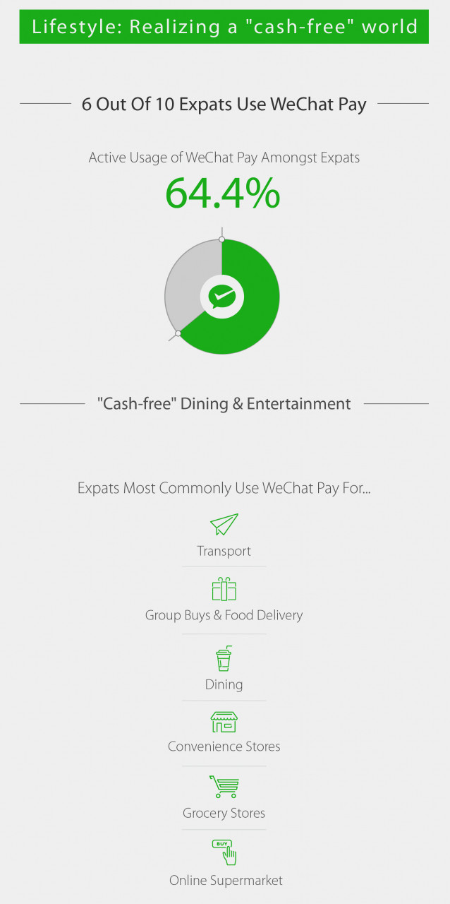 WeChat foreign users English WeChat Pay