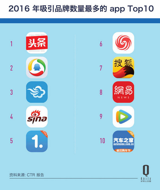 Apps that have attracted the highest number of brands in 2016. Screenshot from QDaily.
