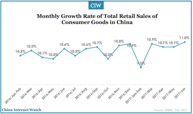 Monthly growth rate of total  retail sales of consumer goods in China (Image Credit: China Internet Watch)