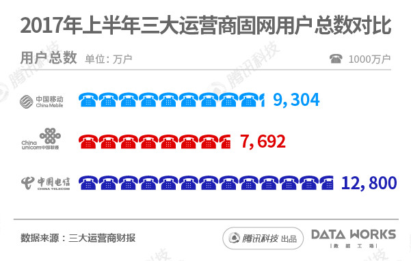 China's telecom operators' cable broadband subscribers in 1H 2017 (Image Credit: cqtimes)