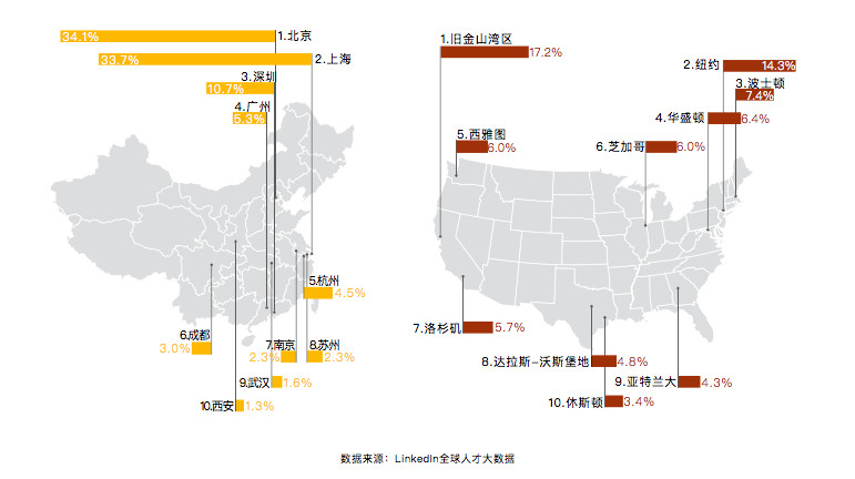 Comparison of concentrations of AI talent in China and US (Image credit: LinkedIn)