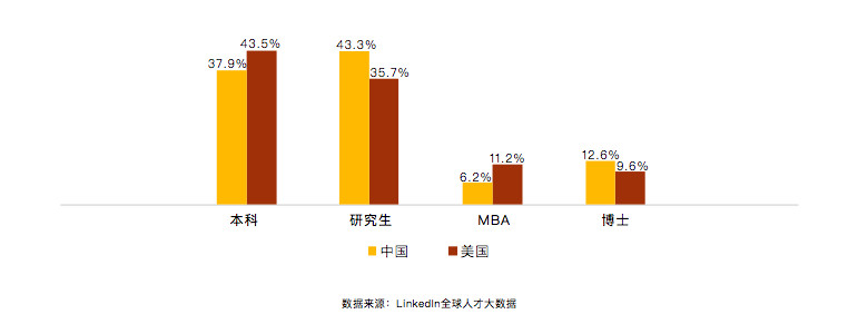 Educational attainment of AI talent. Yellow = China, Red = US. Left to right: undergrad, master's, MBA, PhD (Image credit: LinkedIn)