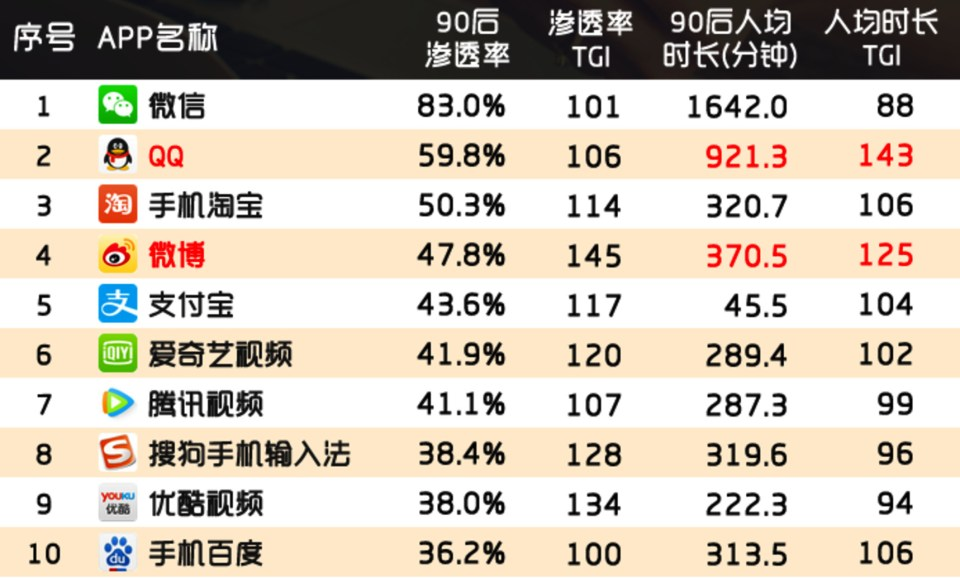 Mobile app penetration rate for post-90s Chinese users (Source: Quest Mobile, October 2016)