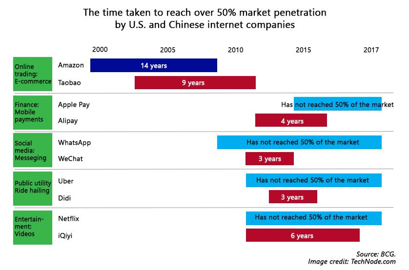 BCG - market penetration time 3