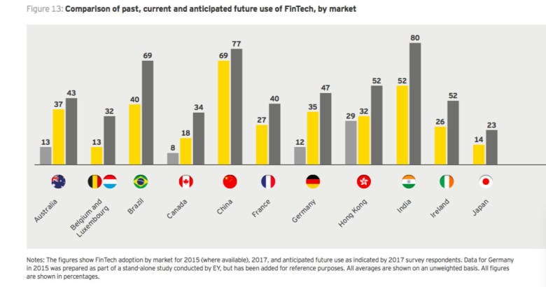 Past, present and future—how the fintech is expected to progress worldwide (Image credit: EY)