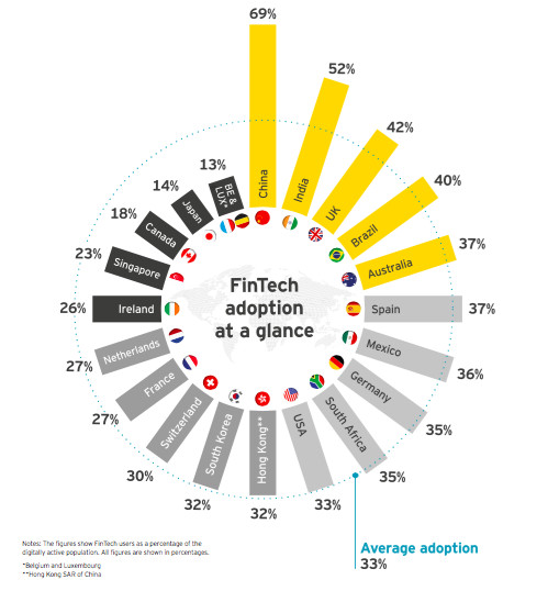 The 20 markets surveyed for fintech adoption worldwide (Image credit: EY)