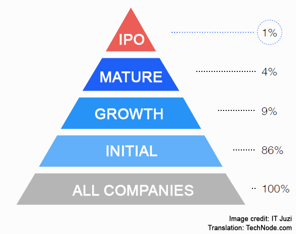 2017 Internet Entrepreneurs - stages