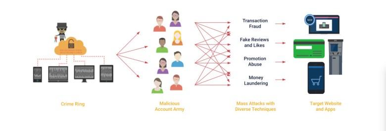 online fraud methods china