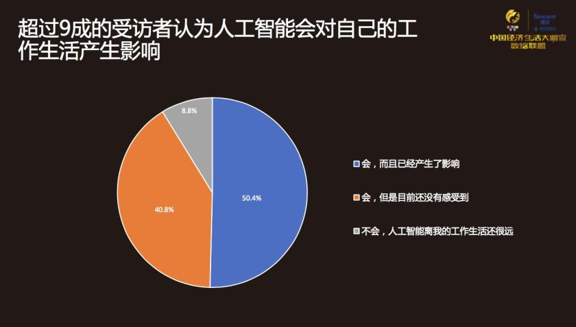 China Economic Life Survey AI impact on life work