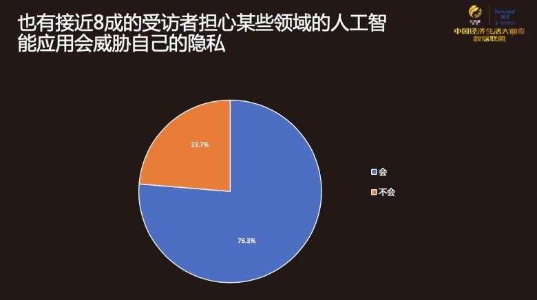 China Economic Life Survey AI threat to privacy