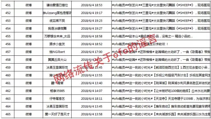 Ofo Weibo smear campaign