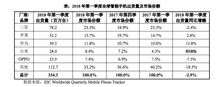 Xiaomi Global phone sales surge 88 percent