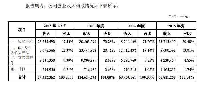 Xiaomi product categories