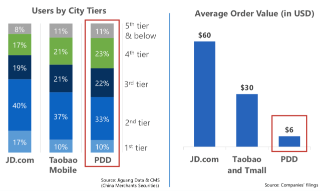 The incredible rise of Pinduoduo, China's newest force in e-commerce