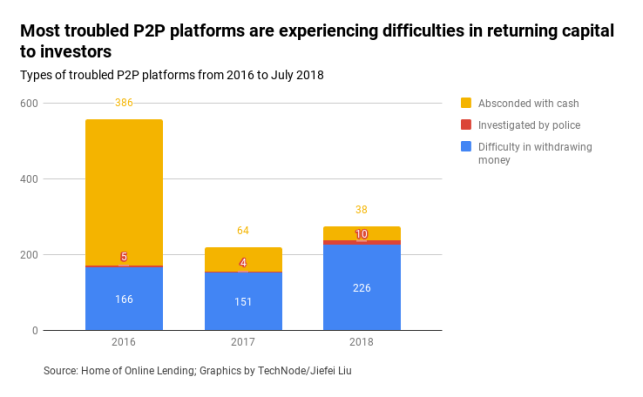 The dramatic rise and fall of online P2P lending in China