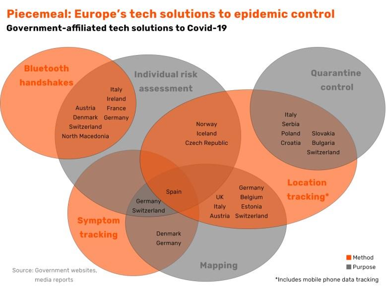 China Europe health code Covid-19 coronavirus UK Germany italy Spain Belgium France dcentralised cenralised data privacy collection GDPRQR code
