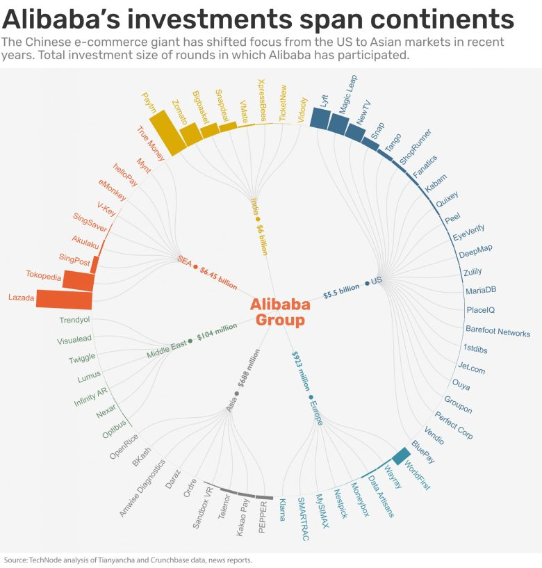 Alibaba investment global startups