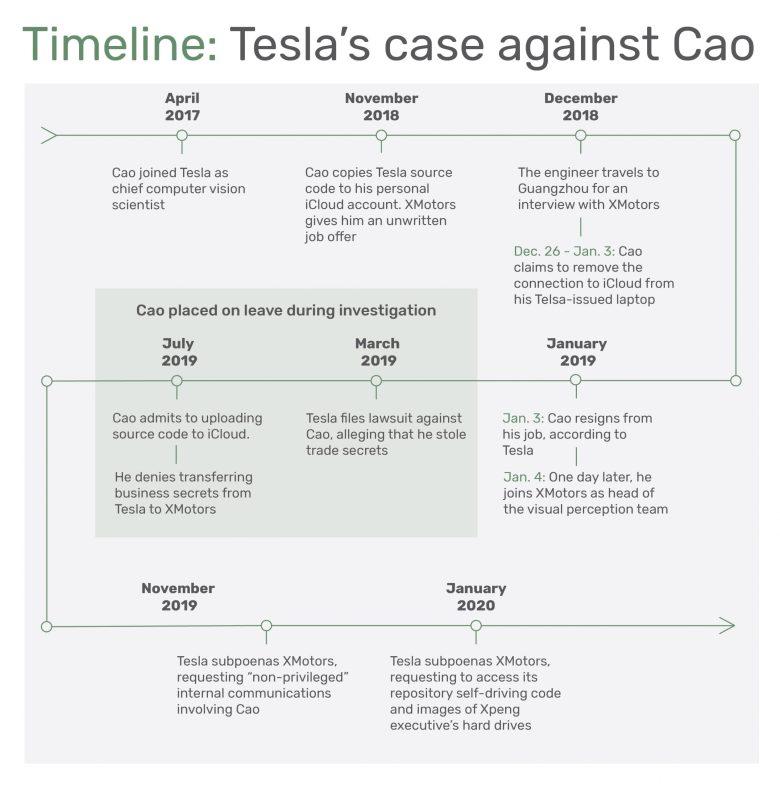 Tesla Xpeng court case timeline