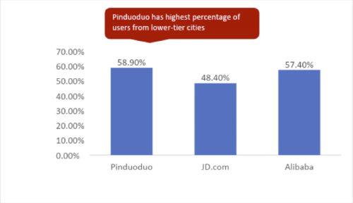 Lower tier city breakdown PDD vs Tencent article