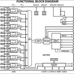 Analog Data Acquisition System Block Diagram Tecumseh 6 5 Hp Carburetor A Real Time Embedded For Surface 4 2 Ad7606 Features And Initial Setup 1 Functional Figure 3