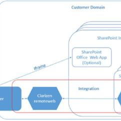 Sharepoint 2013 Components Diagram Labeled Sewing Machine Parts This Describes The Integration Architecture Overview Section How To Integrate With Clarizen For More About