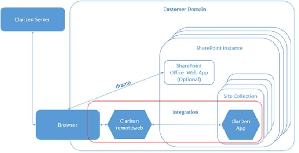 sharepoint 2013 components diagram code alarm ca 110 wiring this describes the integration architecture overview section how to integrate with clarizen for more about