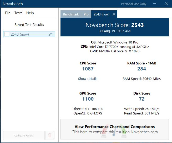 Novabench test scores