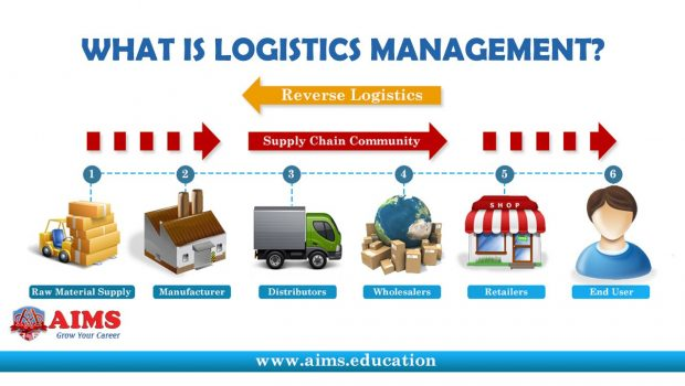 er diagram for inventory management system wiring two way switch one light role and function of logistics | techno faq